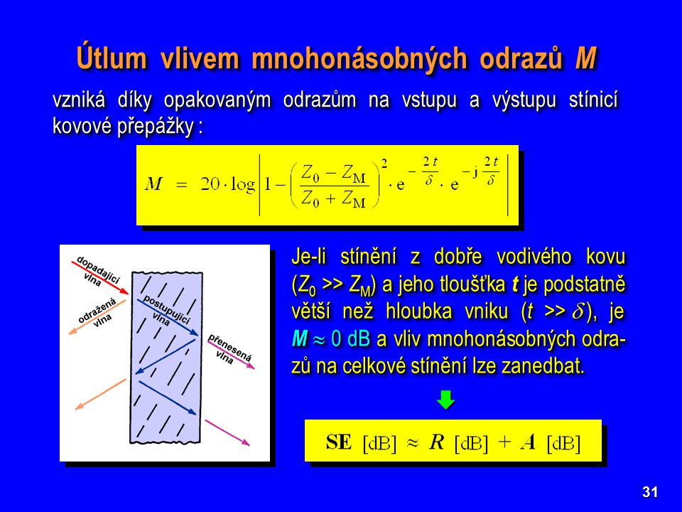 31 Útlum vlivem mnohonásobných odrazů M vzniká díky opakovaným odrazům na vstupu a výstupu stínicí kovové přepážky : Útlum vlivem mnohonásobných odrazů M vzniká díky opakovaným odrazům na vstupu a výstupu stínicí kovové přepážky : Je-li stínění z dobře vodivého kovu ( Z 0 >> Z M ) a jeho tloušťka t je podstatně větší než hloubka vniku ( t >>   ), je M  0 dB a vliv mnohonásobných odra- zů na celkové stínění lze zanedbat.