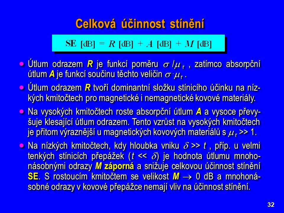32 Celková účinnost stínění  Útlum odrazem R je funkcí poměru  /  r, zatímco absorpční útlum A je funkcí součinu těchto veličin .  r.  Útlum od