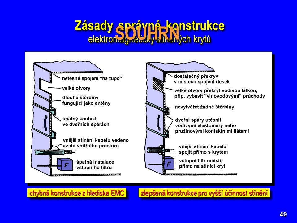 49 Zásady správné konstrukce elektromagneticky stíněných krytů Zásady správné konstrukce elektromagneticky stíněných krytů chybná konstrukce z hledisk