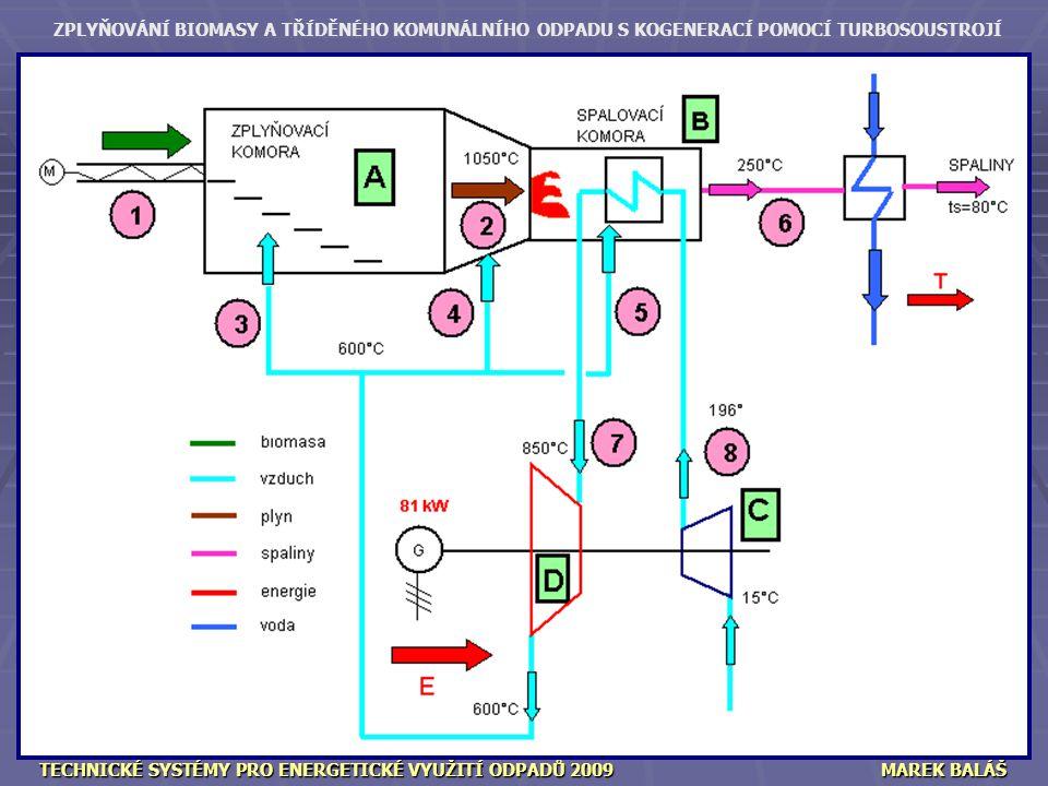 ZPLYŇOVÁNÍ BIOMASY A TŘÍDĚNÉHO KOMUNÁLNÍHO ODPADU S KOGENERACÍ POMOCÍ TURBOSOUSTROJÍ TECHNICKÉ SYSTÉMY PRO ENERGETICKÉ VYUŽITÍ ODPADŮ 2009MAREK BALÁŠ Zplyňovací komora GEMOS