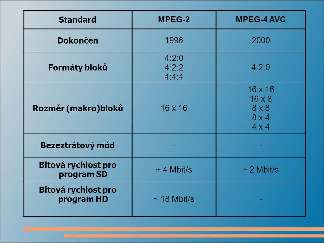 Standard MPEG-2MPEG-4 AVC Dokončen 19962000 Formáty bloků 4:2:0 4:2:2 4:4:4 4:2:0 Rozměr (makro)bloků 16 x 16 16 x 8 8 x 8 8 x 4 4 x 4 Bezeztrátový mód -- Bitová rychlost pro program SD ~ 4 Mbit/s~ 2 Mbit/s Bitová rychlost pro program HD ~ 18 Mbit/s-