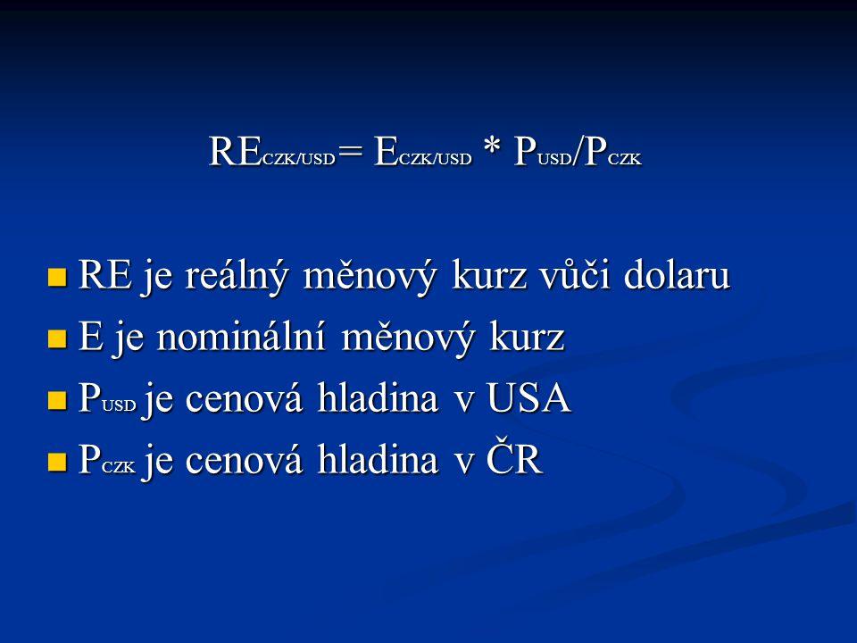 RE CZK/USD = E CZK/USD * P USD /P CZK RE je reálný měnový kurz vůči dolaru RE je reálný měnový kurz vůči dolaru E je nominální měnový kurz E je nominální měnový kurz P USD je cenová hladina v USA P USD je cenová hladina v USA P CZK je cenová hladina v ČR P CZK je cenová hladina v ČR