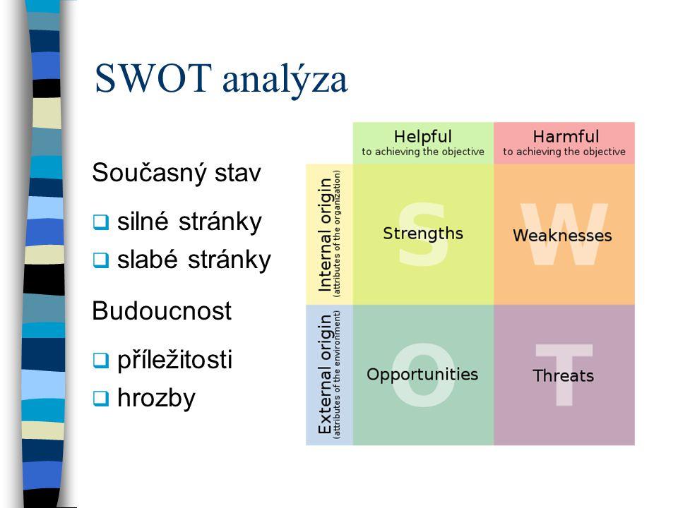 SWOT analýza Současný stav  silné stránky  slabé stránky Budoucnost  příležitosti  hrozby
