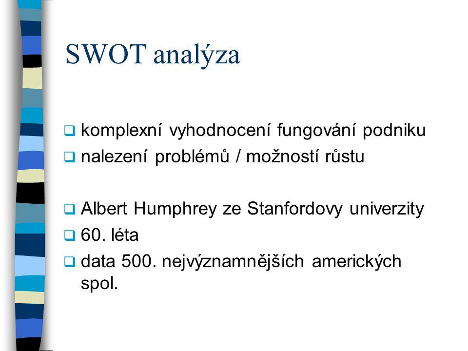 SWOT analýza  komplexní vyhodnocení fungování podniku  nalezení problémů / možností růstu  Albert Humphrey ze Stanfordovy univerzity  60.