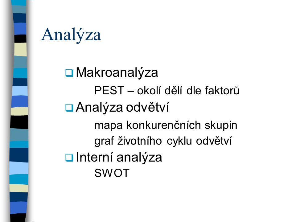 Analýza  Makroanalýza PEST – okolí dělí dle faktorů  Analýza odvětví mapa konkurenčních skupin graf životního cyklu odvětví  Interní analýza SWOT