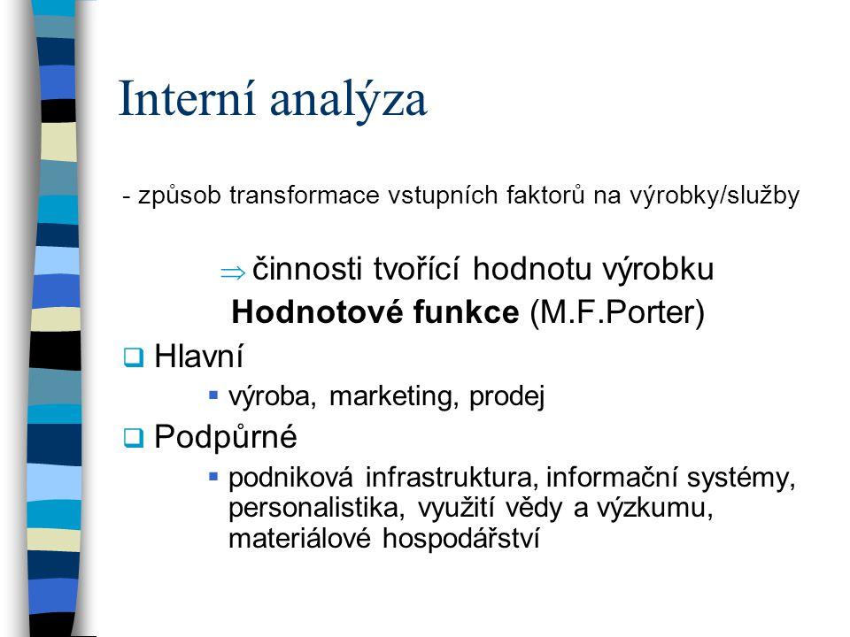 Interní analýza - způsob transformace vstupních faktorů na výrobky/služby  činnosti tvořící hodnotu výrobku Hodnotové funkce (M.F.Porter)  Hlavní  výroba, marketing, prodej  Podpůrné  podniková infrastruktura, informační systémy, personalistika, využití vědy a výzkumu, materiálové hospodářství