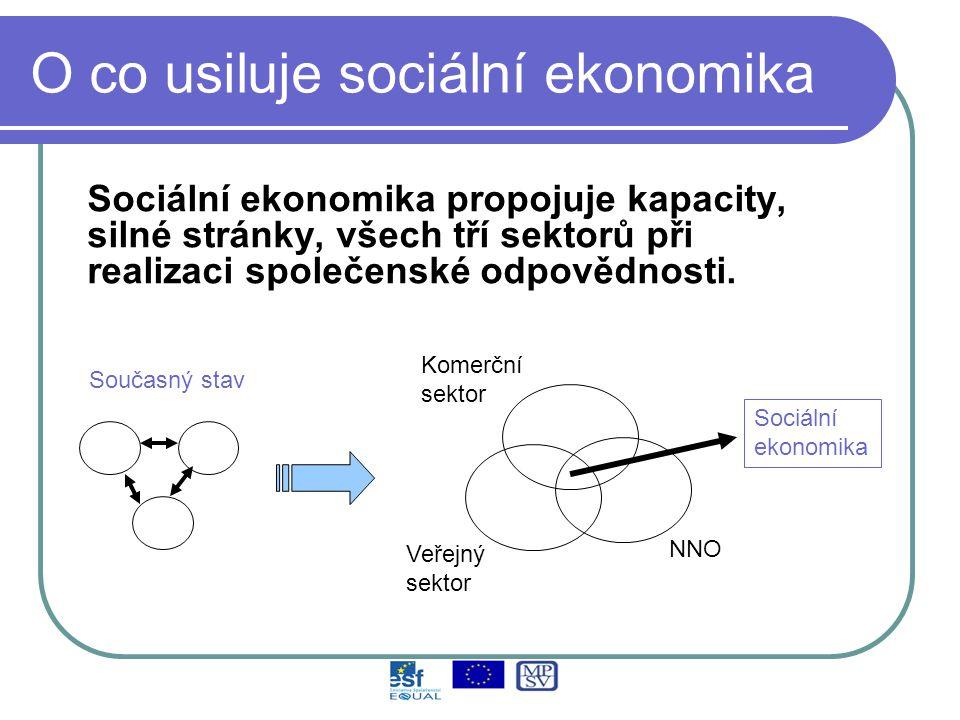 O co usiluje sociální ekonomika Sociální ekonomika propojuje kapacity, silné stránky, všech tří sektorů při realizaci společenské odpovědnosti.