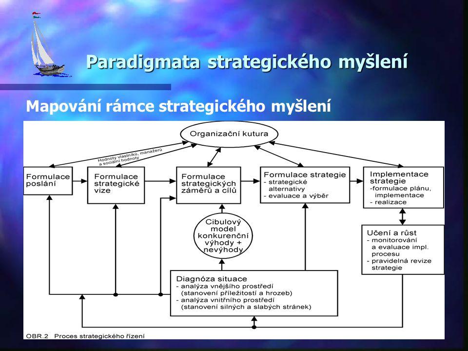 Paradigmata strategického myšlení Paradigmata strategického myšlení Mapování rámce strategického myšlení