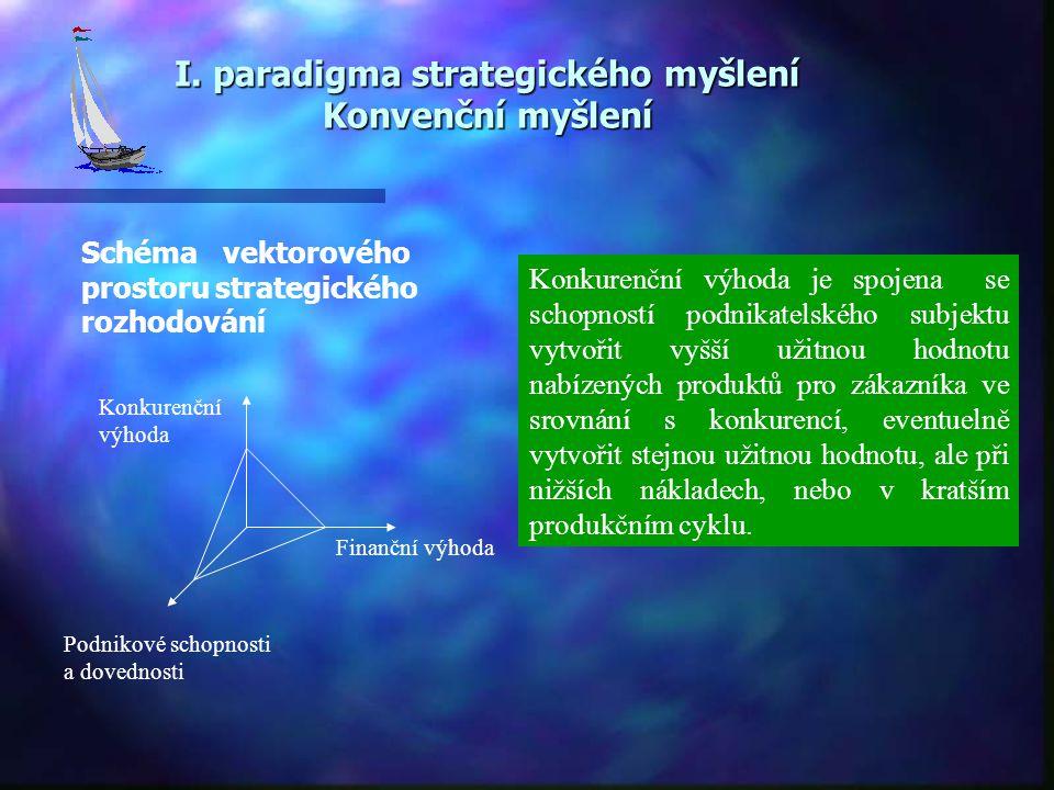I. paradigma strategického myšlení Konvenční myšlení Schéma vektorového prostoru strategického rozhodování Konkurenční výhoda Finanční výhoda Podnikov