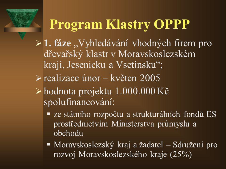Program Klastry OPPP  1.