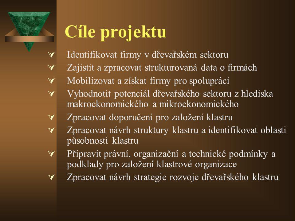 Cíle projektu  Identifikovat firmy v dřevařském sektoru  Zajistit a zpracovat strukturovaná data o firmách  Mobilizovat a získat firmy pro spolupráci  Vyhodnotit potenciál dřevařského sektoru z hlediska makroekonomického a mikroekonomického  Zpracovat doporučení pro založení klastru  Zpracovat návrh struktury klastru a identifikovat oblasti působnosti klastru  Připravit právní, organizační a technické podmínky a podklady pro založení klastrové organizace  Zpracovat návrh strategie rozvoje dřevařského klastru