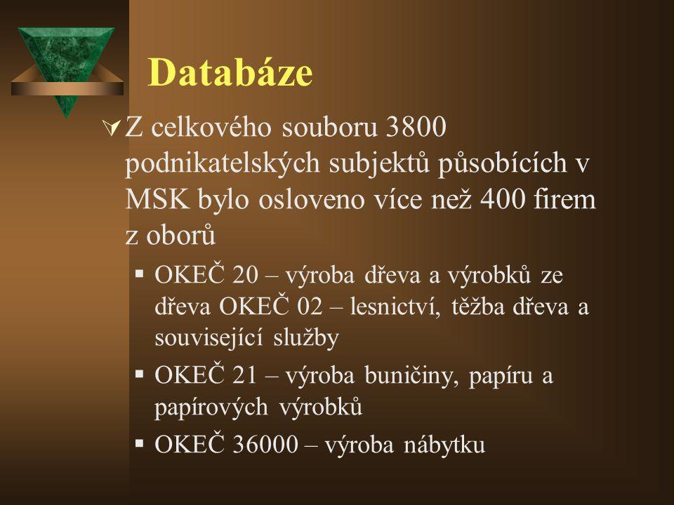Databáze  Z celkového souboru 3800 podnikatelských subjektů působících v MSK bylo osloveno více než 400 firem z oborů  OKEČ 20 – výroba dřeva a výrobků ze dřeva OKEČ 02 – lesnictví, těžba dřeva a související služby  OKEČ 21 – výroba buničiny, papíru a papírových výrobků  OKEČ 36000 – výroba nábytku