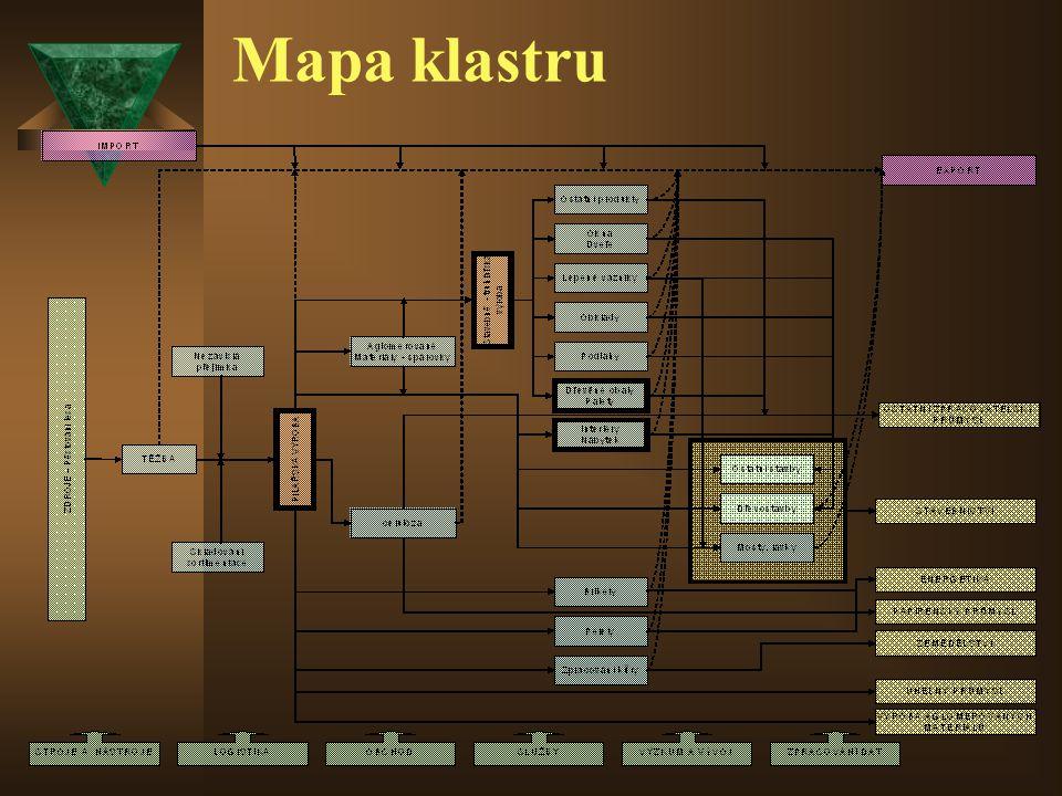 Mapa klastru