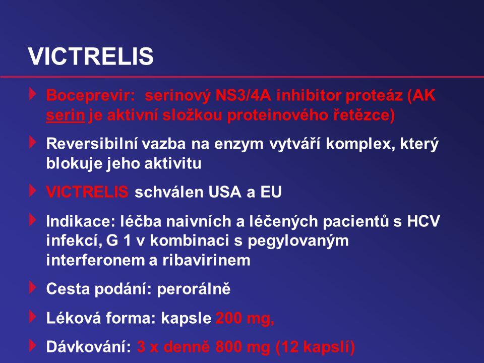 VICTRELIS  Boceprevir: serinový NS3/4A inhibitor proteáz (AK serin je aktivní složkou proteinového řetězce)  Reversibilní vazba na enzym vytváří komplex, který blokuje jeho aktivitu  VICTRELIS schválen USA a EU  Indikace: léčba naivních a léčených pacientů s HCV infekcí, G 1 v kombinaci s pegylovaným interferonem a ribavirinem  Cesta podání: perorálně  Léková forma: kapsle 200 mg,  Dávkování: 3 x denně 800 mg (12 kapslí)
