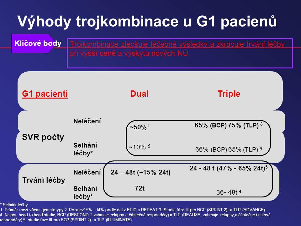 G1 pacientiDualTriple SVR počty Neléčení Selhání léčby* ~50% 1 ~10% 2 65% (BCP) 75% (TLP) 3 66% (BCP) 65% (TLP) 4 Trvání léčby Neléčení Selhání léčby* 24 – 48t (~15% 24t) 72t 24 - 48 t (47% - 65% 24t) 5 36- 48t 4 Klíčové body Trojkombinace zlepšuje léčebné výsledky a zkracuje trvání léčby při vyšší ceně a výskytu nových NÚ.
