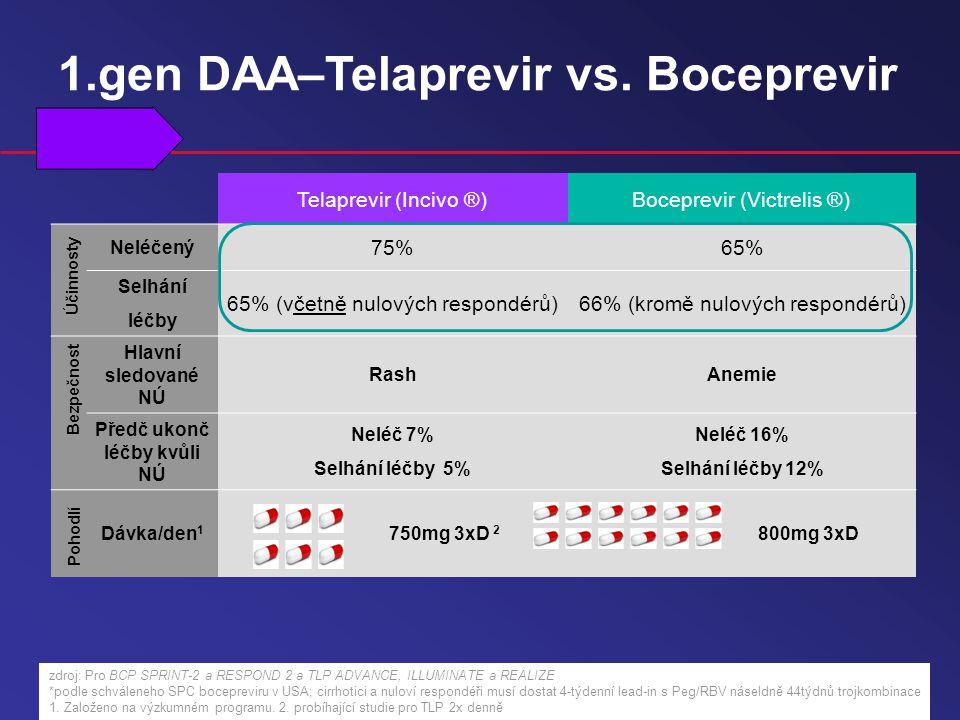 Telaprevir (Incivo ®)Boceprevir (Victrelis ®) Neléčený 75%65% Selhání léčby 65% (včetně nulových respondérů)66% (kromě nulových respondérů) Hlavní sledované NÚ RashAnemie Předč ukonč léčby kvůli NÚ Neléč 7% Selhání léčby 5% Neléč 16% Selhání léčby 12% Dávka/den 1 750mg 3xD 2 800mg 3xD Pohodlí Bezpečnost Účinnosty zdroj: Pro BCP SPRINT-2 a RESPOND 2 a TLP ADVANCE, ILLUMINATE a REALIZE *podle schváleneho SPC bocepreviru v USA; cirrhotici a nuloví respondéři musí dostat 4-týdenní lead-in s Peg/RBV náseldně 44týdnů trojkombinace 1.
