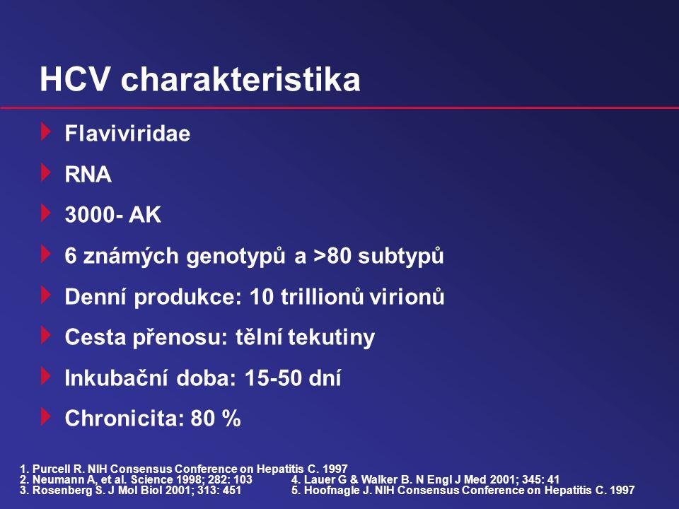 HCV charakteristika  Flaviviridae  RNA  3000- AK  6 známých genotypů a >80 subtypů  Denní produkce: 10 trillionů virionů  Cesta přenosu: tělní tekutiny  Inkubační doba: 15-50 dní  Chronicita: 80 % 1.