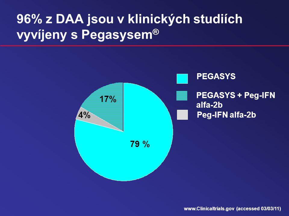 96% z DAA jsou v klinických studiích vyvíjeny s Pegasysem ® 79 % 4% 17% PEGASYS PEGASYS + Peg-IFN alfa-2b Peg-IFN alfa-2b www.Clinicaltrials.gov (accessed 03/03/11)