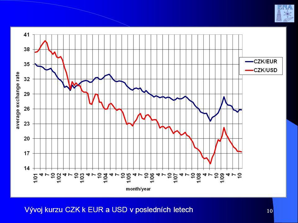 10 Vývoj kurzu CZK k EUR a USD v posledních letech