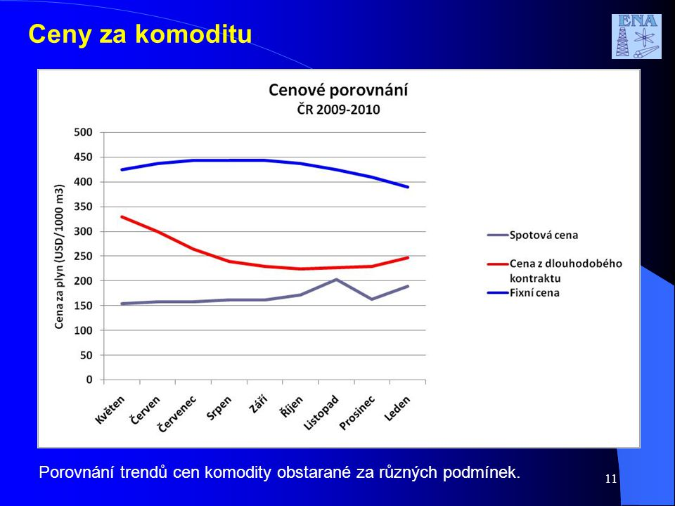 11 Ceny za komoditu Porovnání trendů cen komodity obstarané za různých podmínek.