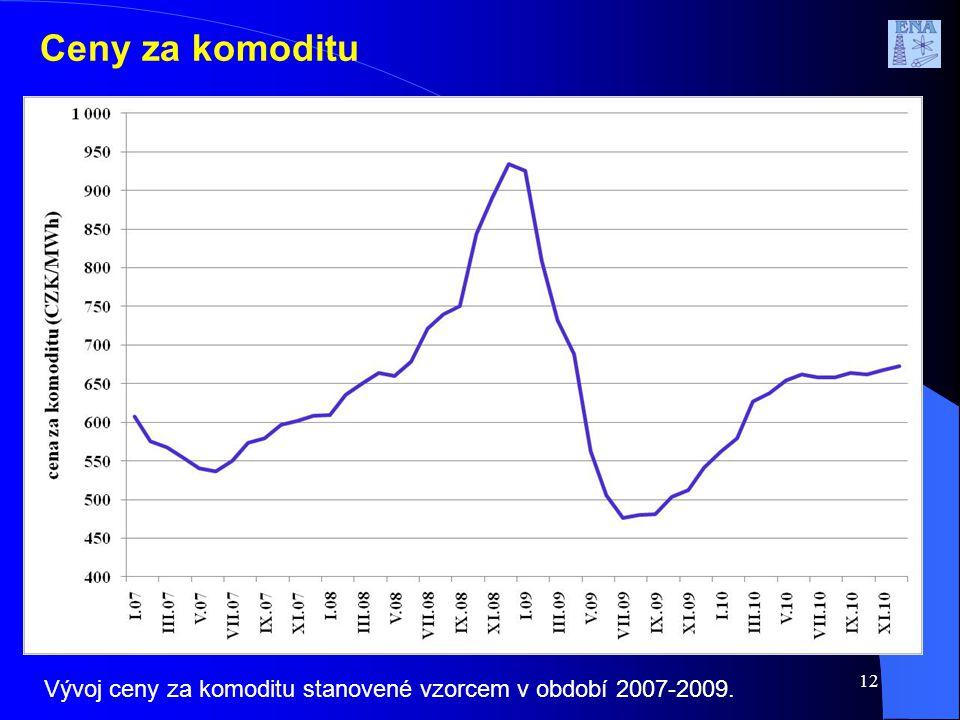 12 Ceny za komoditu Vývoj ceny za komoditu stanovené vzorcem v období 2007-2009.