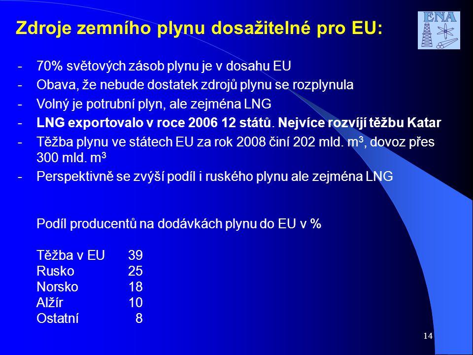 Zdroje zemního plynu dosažitelné pro EU: -70% světových zásob plynu je v dosahu EU -Obava, že nebude dostatek zdrojů plynu se rozplynula -Volný je pot