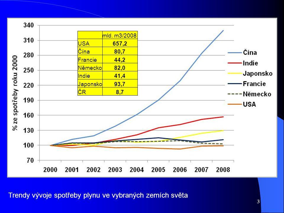 mld. m3/2008 USA657,2 Čína80,7 Francie44,2 Německo82,0 Indie41,4 Japonsko93,7 ČR8,7 Trendy vývoje spotřeby plynu ve vybraných zemích světa 3