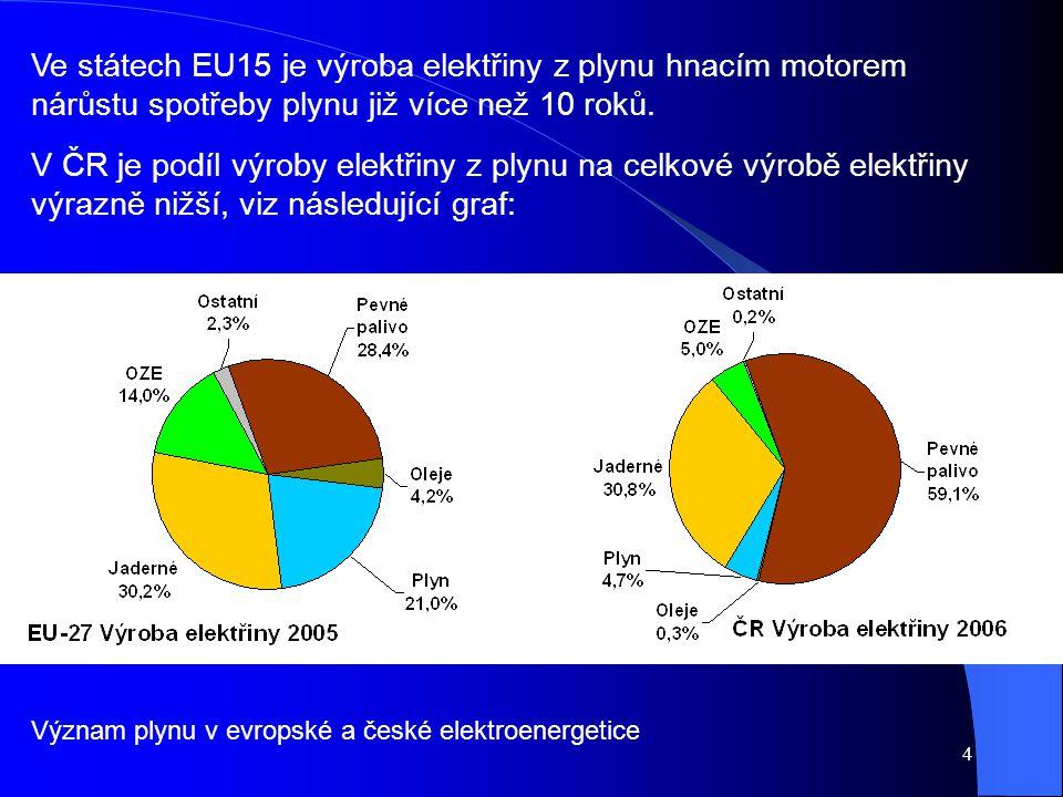 Význam plynu v evropské a české elektroenergetice Ve státech EU15 je výroba elektřiny z plynu hnacím motorem nárůstu spotřeby plynu již více než 10 ro