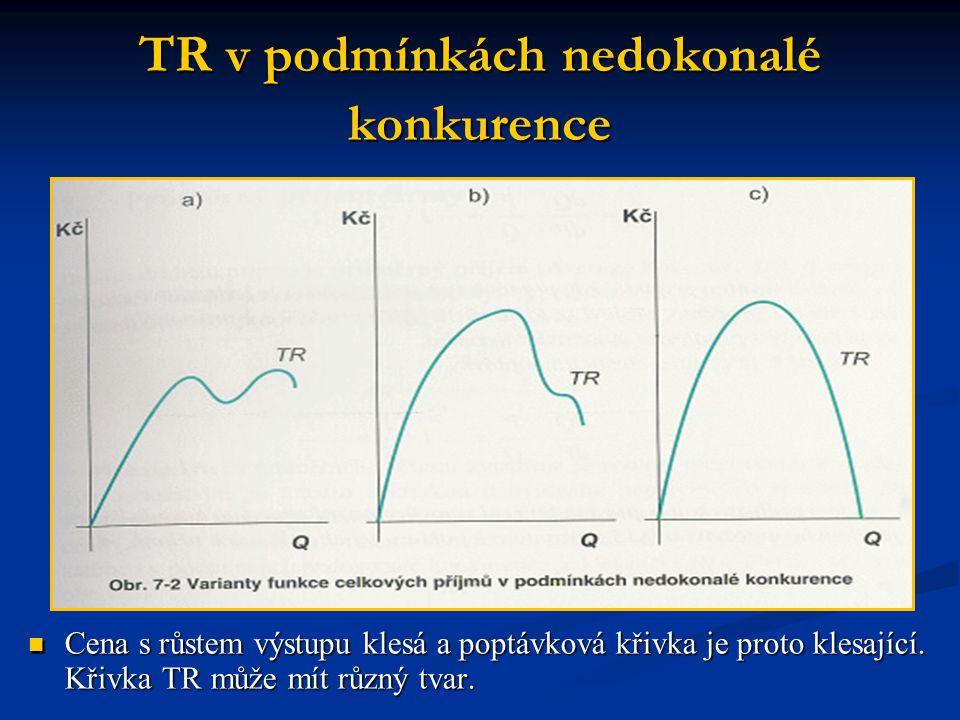 TR v podmínkách nedokonalé konkurence Cena s růstem výstupu klesá a poptávková křivka je proto klesající. Křivka TR může mít různý tvar. Cena s růstem