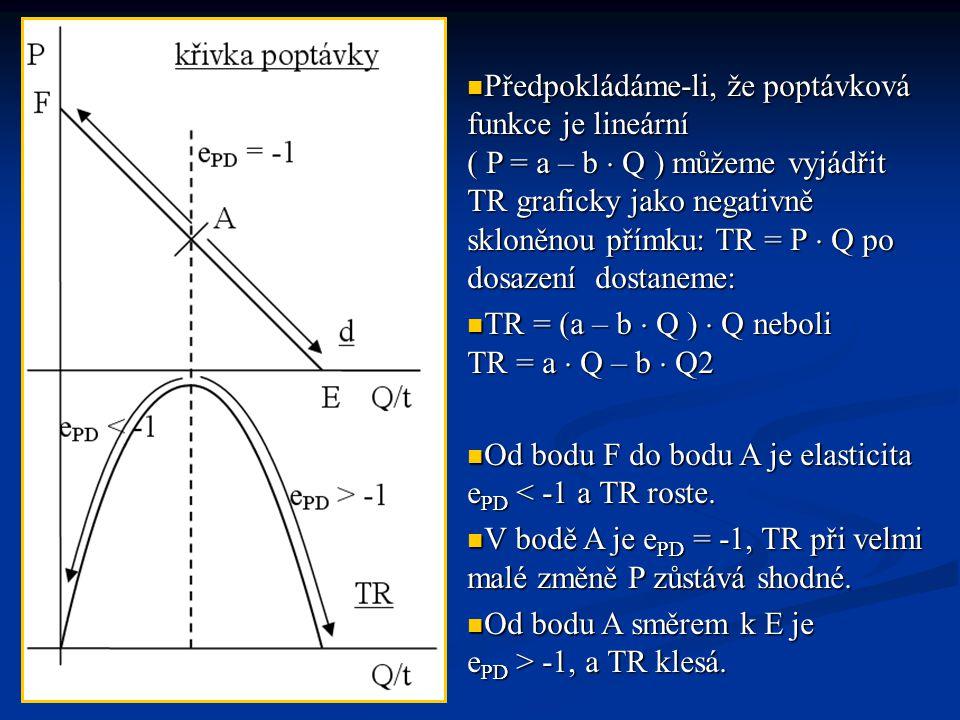 Předpokládáme-li, že poptávková funkce je lineární ( P = a – b  Q ) můžeme vyjádřit TR graficky jako negativně skloněnou přímku: TR = P  Q po dosaze