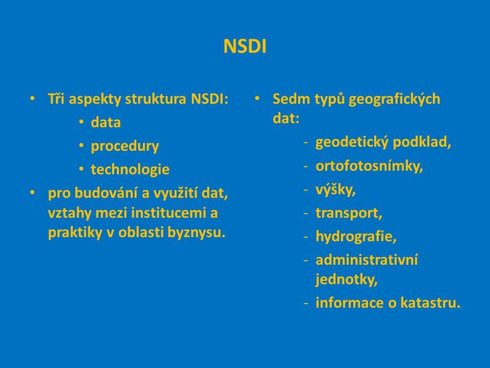NSDI Tři aspekty struktura NSDI: data procedury technologie pro budování a využití dat, vztahy mezi institucemi a praktiky v oblasti byznysu.