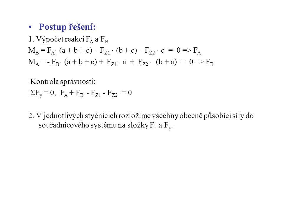 Postup řešení: 1. Výpočet reakcí F A a F B M B = F A ּ (a + b + c) - F Z1 ּ (b + c) - F Z2 ּ c = 0 => F A M A = - F B ּ (a + b + c) + F Z1 ּ a + F Z2