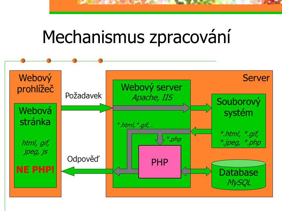 Mechanismus zpracování ServerWebový prohlížeč Webový server Apache, IIS Souborový systém *.html, *.gif, *.jpeg, *.php Database MySQL PHP Požadavek Odp