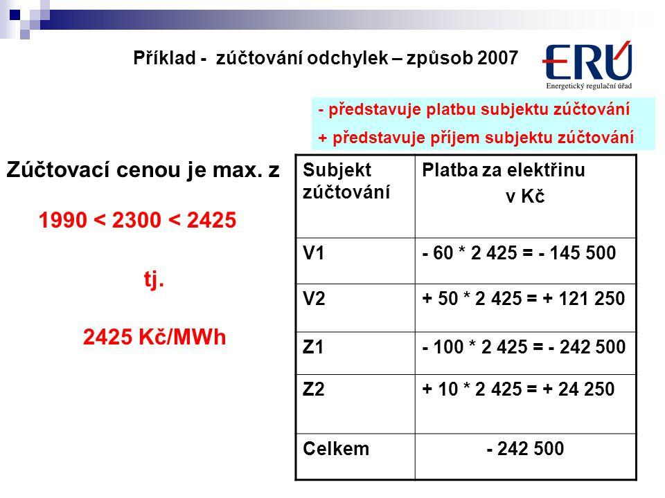 10 Subjekt zúčtování Platba za elektřinu v Kč V1- 60 * 2 425 = - 145 500 V2+ 50 * 2 425 = + 121 250 Z1- 100 * 2 425 = - 242 500 Z2+ 10 * 2 425 = + 24 250 Celkem- 242 500 - představuje platbu subjektu zúčtování + představuje příjem subjektu zúčtování Příklad - zúčtování odchylek – způsob 2007 Zúčtovací cenou je max.