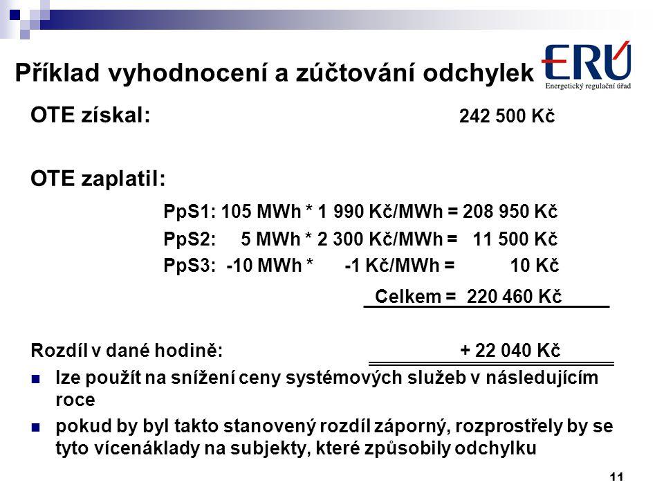 11 Příklad vyhodnocení a zúčtování odchylek OTE získal: 242 500 Kč OTE zaplatil: PpS1: 105 MWh * 1 990 Kč/MWh = 208 950 Kč PpS2: 5 MWh * 2 300 Kč/MWh = 11 500 Kč PpS3: -10 MWh * -1 Kč/MWh = 10 Kč Celkem = 220 460 Kč Rozdíl v dané hodině: + 22 040 Kč lze použít na snížení ceny systémových služeb v následujícím roce pokud by byl takto stanovený rozdíl záporný, rozprostřely by se tyto vícenáklady na subjekty, které způsobily odchylku