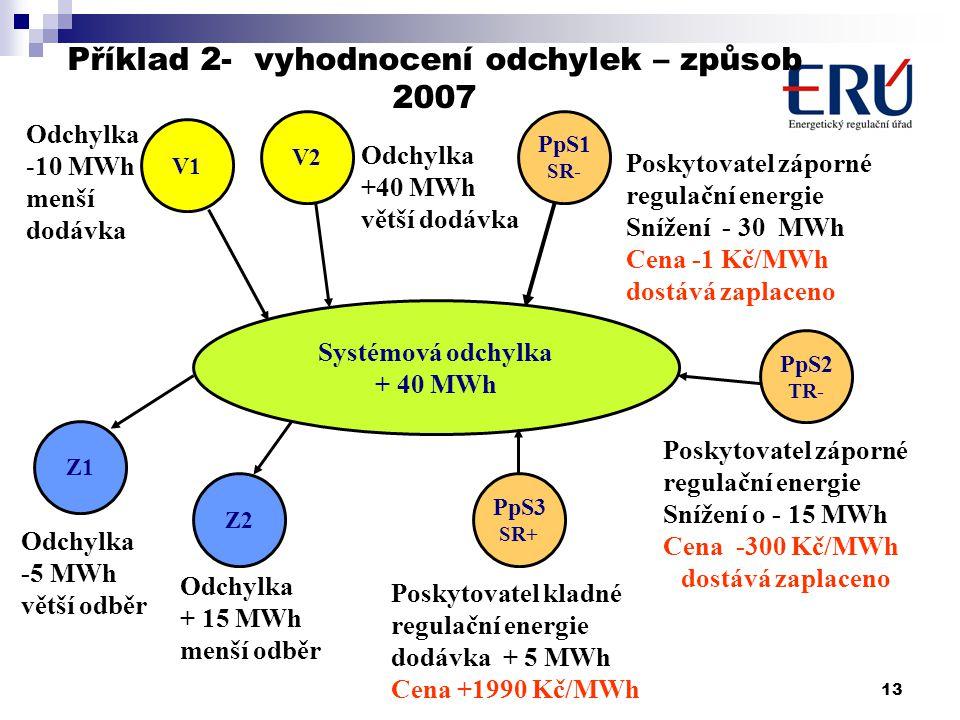 13 Odchylka + 15 MWh menší odběr Z2 Systémová odchylka + 40 MWh V1 V2 PpS1 SR- Poskytovatel záporné regulační energie Snížení - 30 MWh Cena -1 Kč/MWh dostává zaplaceno Z1 Odchylka -10 MWh menší dodávka Odchylka +40 MWh větší dodávka Odchylka -5 MWh větší odběr Příklad 2- vyhodnocení odchylek – způsob 2007 PpS3 SR+ Poskytovatel záporné regulační energie Snížení o - 15 MWh Cena -300 Kč/MWh dostává zaplaceno PpS2 TR- Poskytovatel kladné regulační energie dodávka + 5 MWh Cena +1990 Kč/MWh