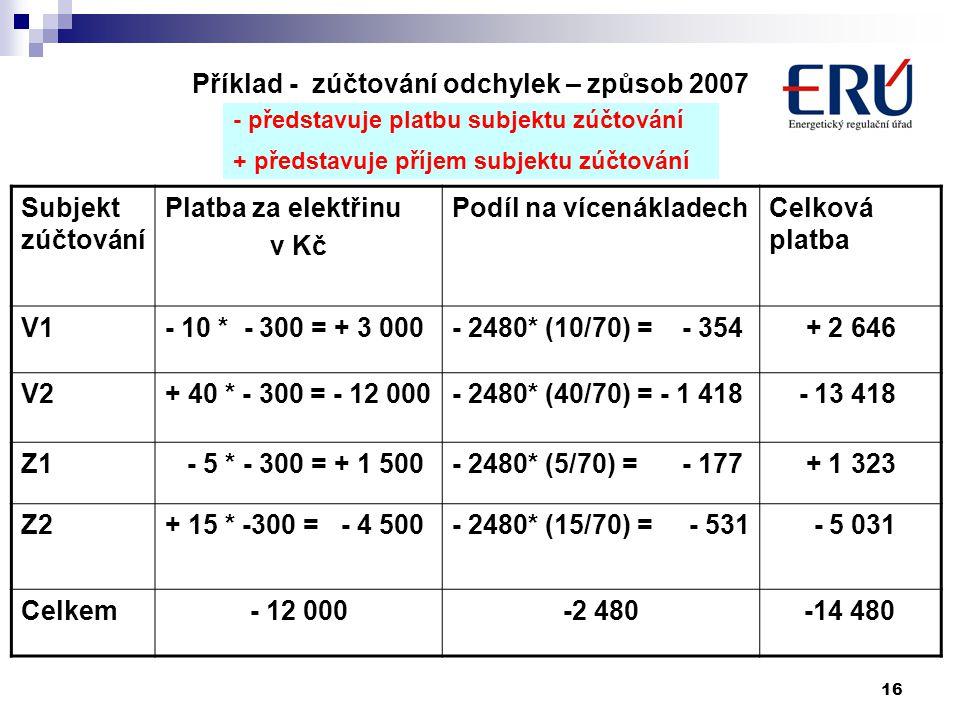 16 Subjekt zúčtování Platba za elektřinu v Kč Podíl na vícenákladechCelková platba V1- 10 * - 300 = + 3 000- 2480* (10/70) = - 354 + 2 646 V2+ 40 * - 300 = - 12 000- 2480* (40/70) = - 1 418 - 13 418 Z1 - 5 * - 300 = + 1 500- 2480* (5/70) = - 177 + 1 323 Z2+ 15 * -300 = - 4 500- 2480* (15/70) = - 531 - 5 031 Celkem- 12 000-2 480-14 480 - představuje platbu subjektu zúčtování + představuje příjem subjektu zúčtování Příklad - zúčtování odchylek – způsob 2007