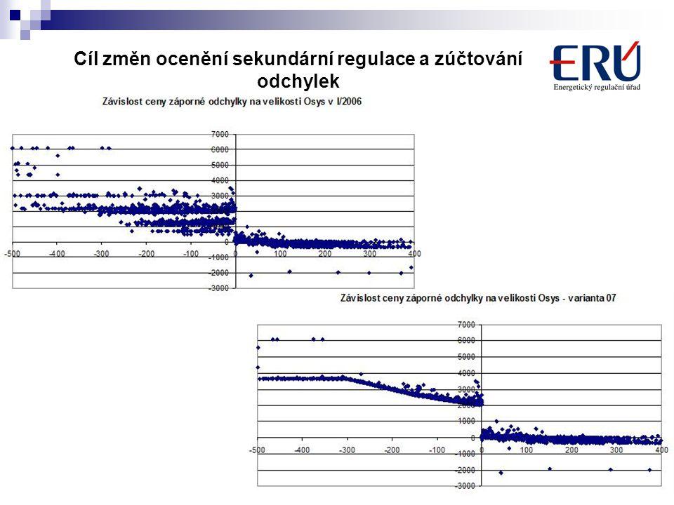 17 Cíl změn ocenění sekundární regulace a zúčtování odchylek