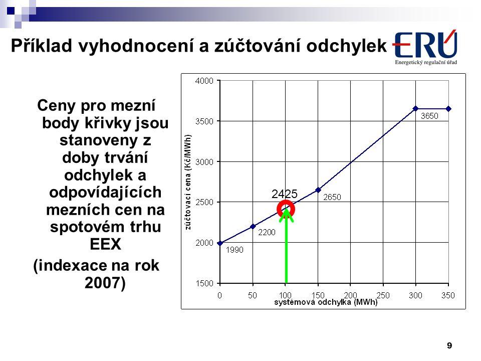 9 Příklad vyhodnocení a zúčtování odchylek Ceny pro mezní body křivky jsou stanoveny z doby trvání odchylek a odpovídajících mezních cen na spotovém trhu EEX (indexace na rok 2007) 2425