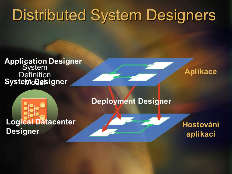 Application Designer Hostování aplikací Aplikace Deployment Designer System Designer System Definition Model Logical Datacenter Designer Distributed System Designers