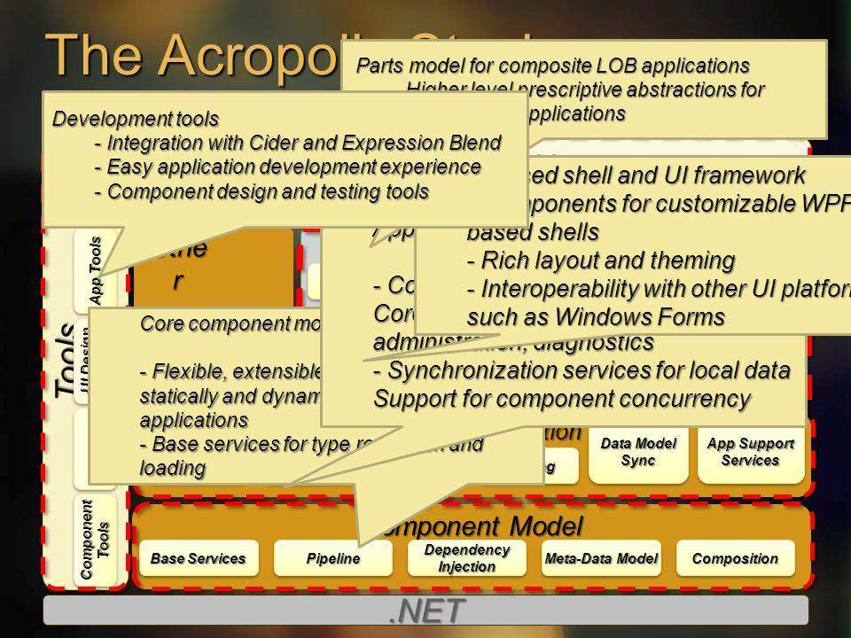 The Acropolis Stack Composit e Fx Component Model Common Application Applications UI – Composite Othe r UI – Application Tools.NET LOBLOBOfficeOfficeI