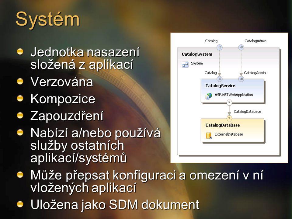 Systém Jednotka nasazení složená z aplikací VerzovánaKompoziceZapouzdření Nabízí a/nebo používá služby ostatních aplikací/systémů Může přepsat konfiguraci a omezení v ní vložených aplikací Uložena jako SDM dokument