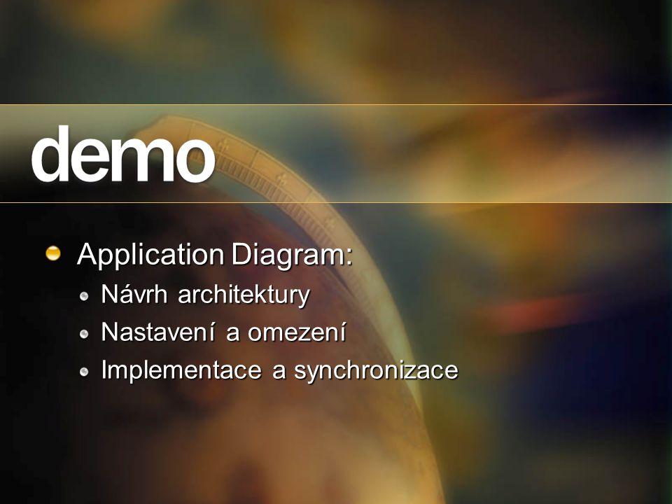 Application Diagram: Návrh architektury Nastavení a omezení Implementace a synchronizace