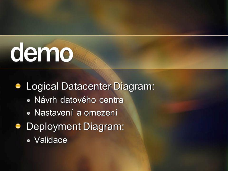 Logical Datacenter Diagram: Návrh datového centra Nastavení a omezení Deployment Diagram: Validace
