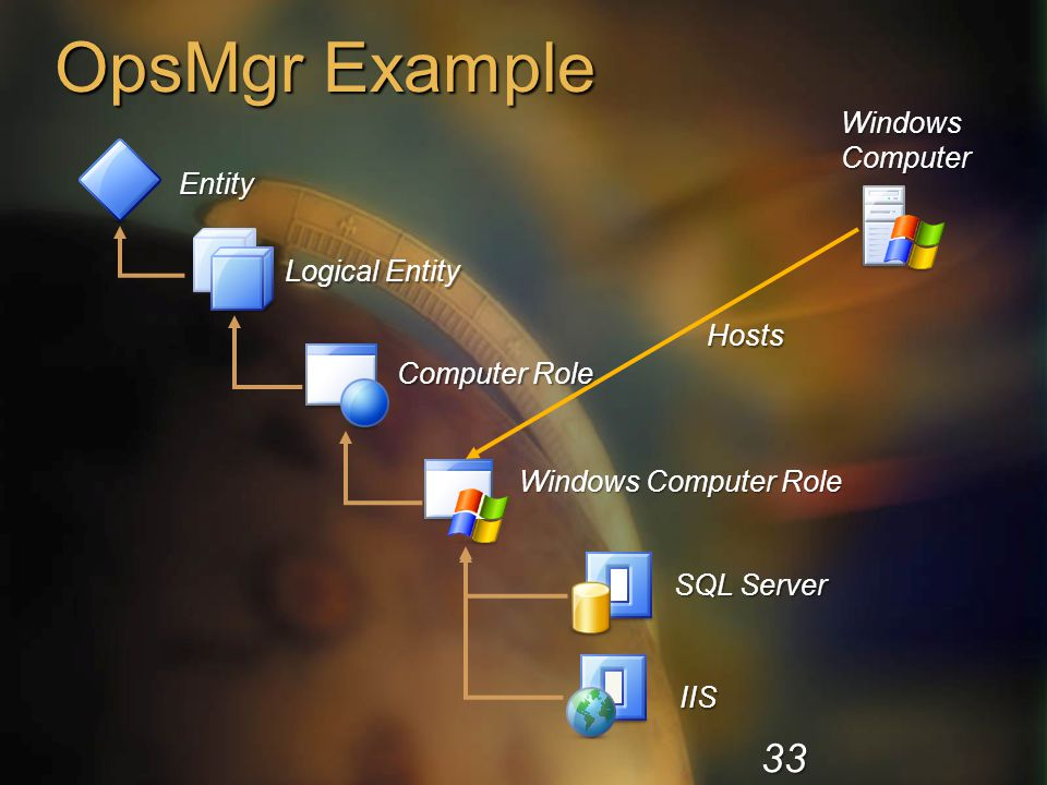 OpsMgr Example Entity Logical Entity Windows Computer Role SQL Server IIS Hosts Windows Computer Computer Role 33