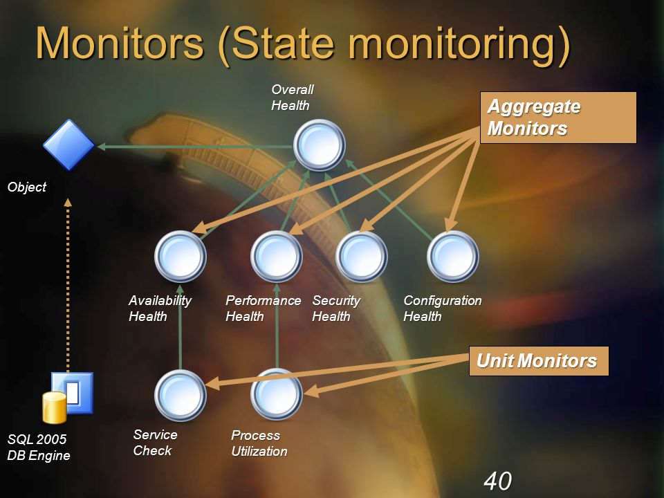 Monitors (State monitoring) Object SecurityHealthConfigurationHealth OverallHealth AvailabilityHealthPerformanceHealth ServiceCheck ProcessUtilization