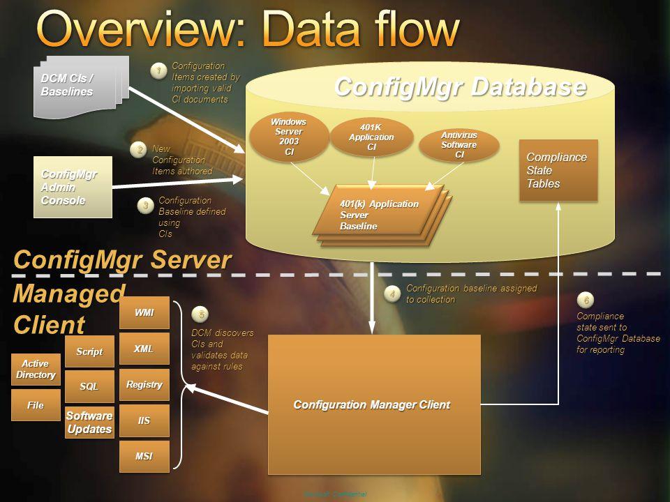 Microsoft Confidential DCM CIs / Baselines Baselines ConfigMgrAdminConsoleConfigMgrAdminConsole ConfigMgr Server WindowsServer2003CIWindowsServer2003C