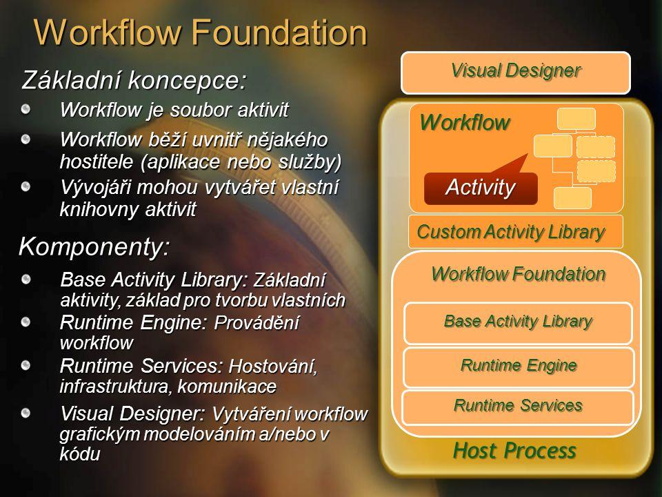 Workflow Foundation Základní koncepce: Host Process Workflow Foundation Runtime Engine Workflow Activity Runtime Services Base Activity Library Custom