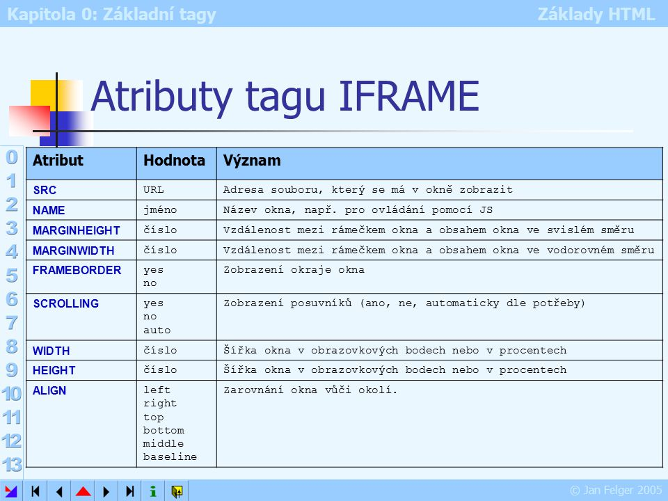 Kapitola 0: Základní tagy Základy HTML © Jan Felger 2005 Atributy tagu IFRAME AtributHodnotaVýznam SRC URLAdresa souboru, který se má v okně zobrazit NAME jméno Název okna, např.