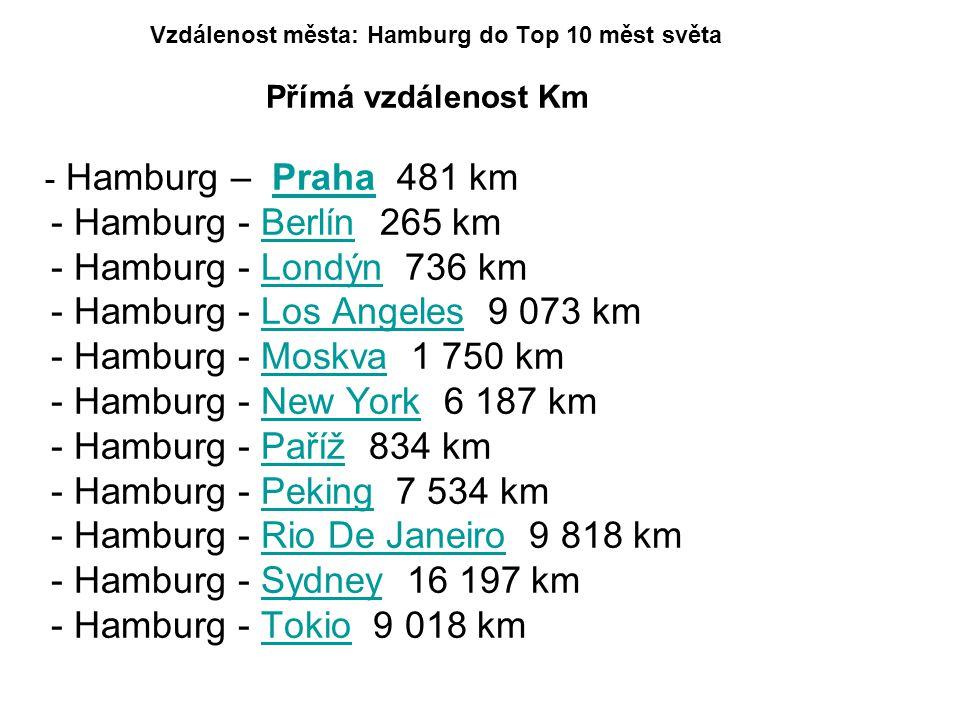 Vzdálenost města: Hamburg do Top 10 měst světa Přímá vzdálenost Km - Hamburg – Praha 481 km Praha - Hamburg - Berlín 265 kmBerlín - Hamburg - Londýn 736 km Londýn - Hamburg - Los Angeles 9 073 kmLos Angeles - Hamburg - Moskva 1 750 kmMoskva - Hamburg - New York 6 187 kmNew York - Hamburg - Paříž 834 km Paříž - Hamburg - Peking 7 534 km Peking - Hamburg - Rio De Janeiro 9 818 kmRio De Janeiro - Hamburg - Sydney 16 197 km Sydney - Hamburg - Tokio 9 018 kmTokio